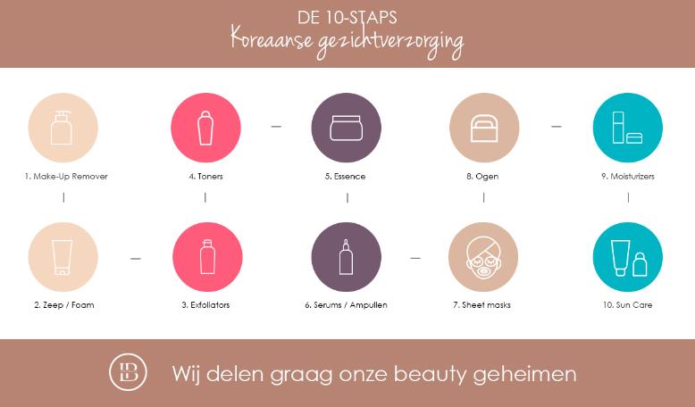 Koreaanse huidverzorging, koreaanse skincare