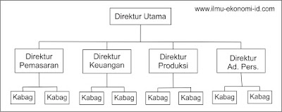 Struktur Organisasi Garis
