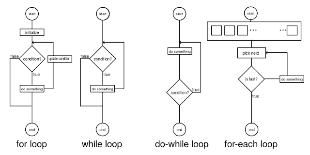 types of loops in programming