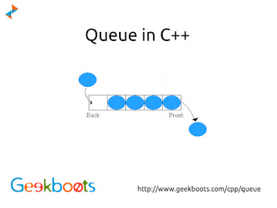 https://www.geekboots.com/cpp/queue