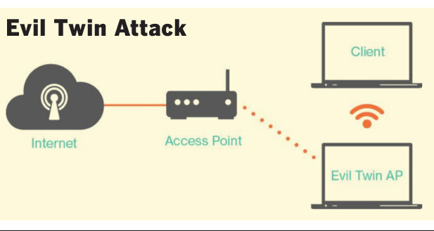 TechXobo: HOW TO HACK WIFI USING EVIL TWIN ATTACK USING