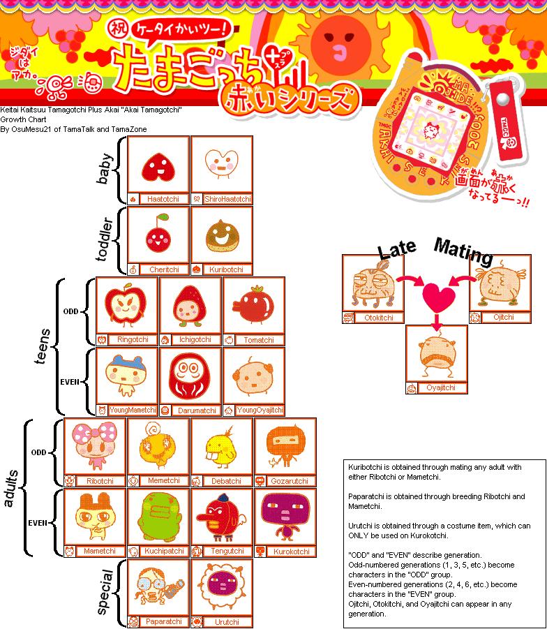 Welcome To Gotchi Garden Keitai Akai Japanese Growth Chart