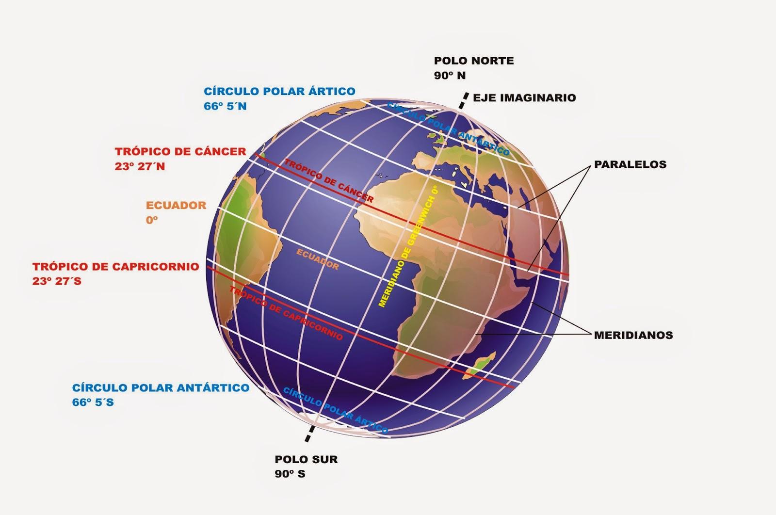 Profesor De Historia Geografía Y Arte La Representación De La Tierra Y Las Coordenadas Geográficas
