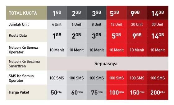 Daftar Paket Internet 4G LTE Semua Operator Mei 2019 (Update)