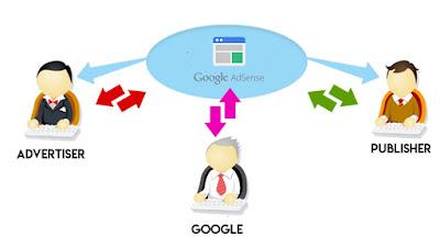 Membongkar Rahasia Ratusan Juta Per-Bulan Dari Google Adsense