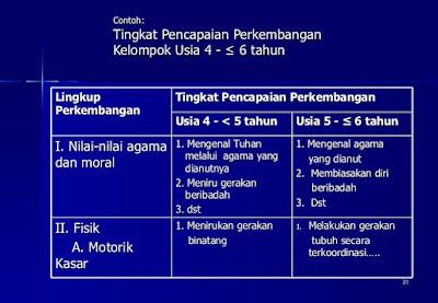 Contoh Format Laporan Perkembangan Anak Usia Dini PAUD/ TK/ KB/ TPA