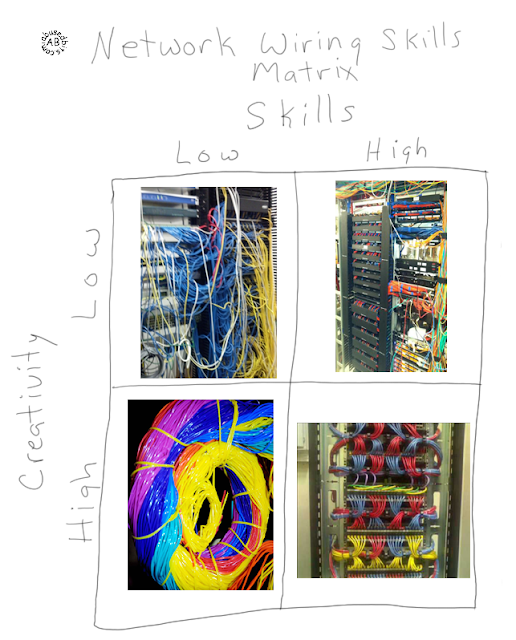 network wiring skills matrix