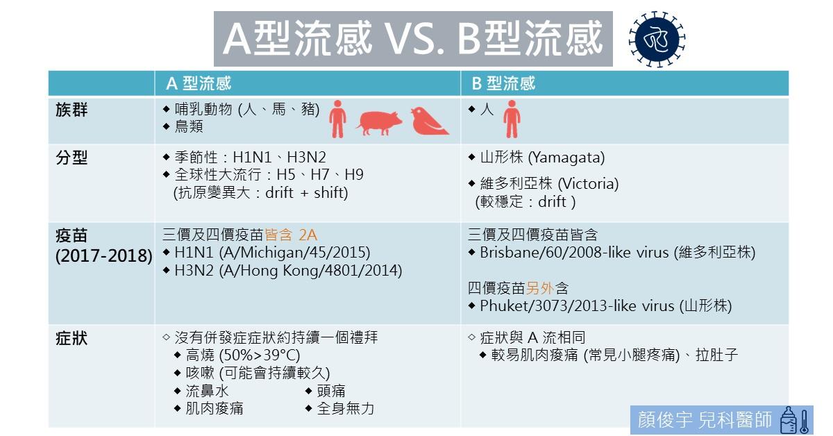 顏俊宇 兒科專科醫師: B 型流感爆發! 是否要補打疫苗? 診斷一定要快篩嗎?