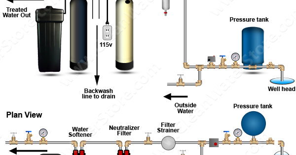 clean well water report can i use a water softener after a  pin on blog posts