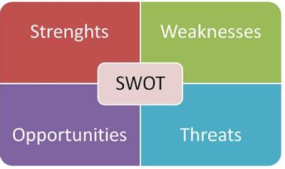 Xây dựng mô hình SWOT cho việc lập kế hoạch kinh doanh Online
