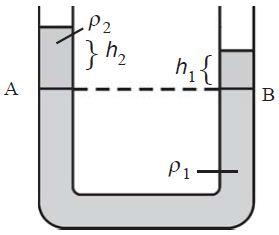 Bunyi Hukum utama hidrostatis (Hukum Pokok Hidrostatistis)
