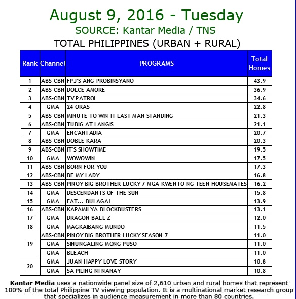 Kantar Media National TV Ratings - Aug 9, 2016