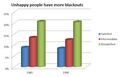 alcohol blackouts unhappiness