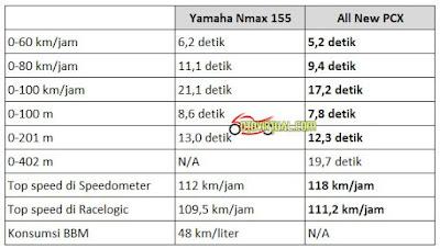 Perbandingan Performa Yamaha NMax vs All New PCX sebelumnya