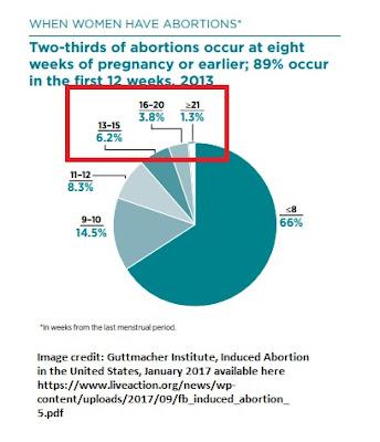 100K later term abortions in 2014 per Guttmacher (Graph image: Guttmacher Institute)