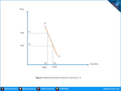 Relatively Inelastic Demand (Elasticity < 1)