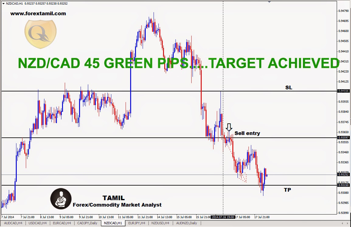 Free Trading Signals Forex,Trading Currency,Trading The Forex Market,Trade Forex Online,Trading With Currency