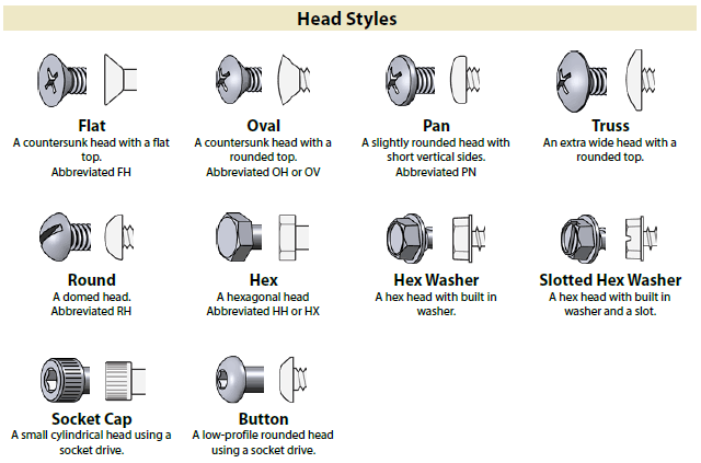 Identification Charts For Different Types Of Fasteners