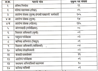 Zilla Parishad Jalna Job 2019- Junior Engineer, Health Worker 318 Posts- Post Details
