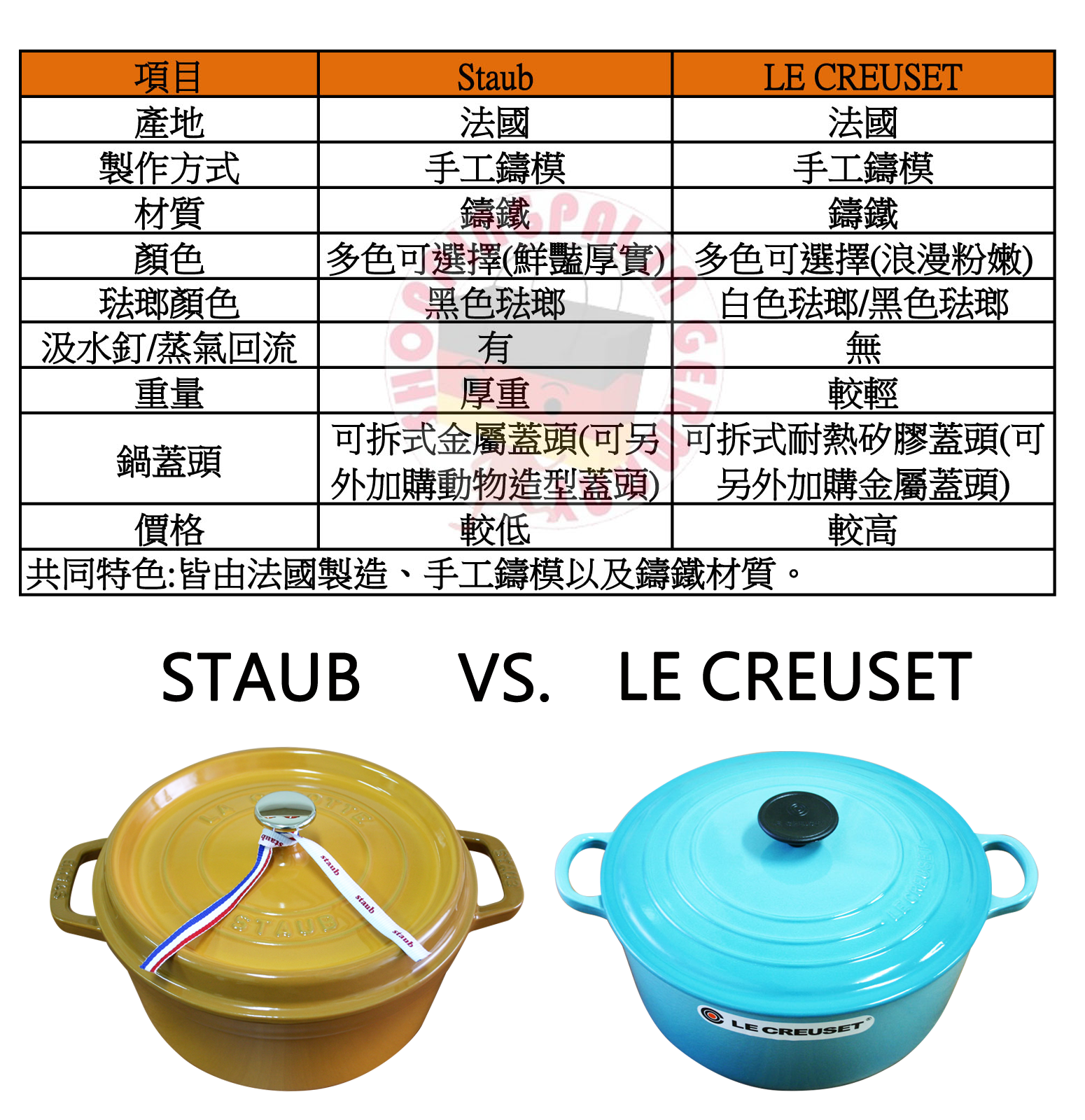 staub vs le creuset pk shoppingpal in germany. Black Bedroom Furniture Sets. Home Design Ideas