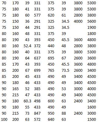SKF 23218 CCK/W33, SKF 22218 EK, SKF 22318 EK, SKF 22219 EK, SKF 22319 EK, SKF 21319 EK