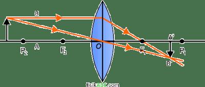 sifat bayangan yang dihasilkan oleh lensa cembung (konveks) ketika Benda berada di antara P2 dan ~ tak hingga (Ruang 3)