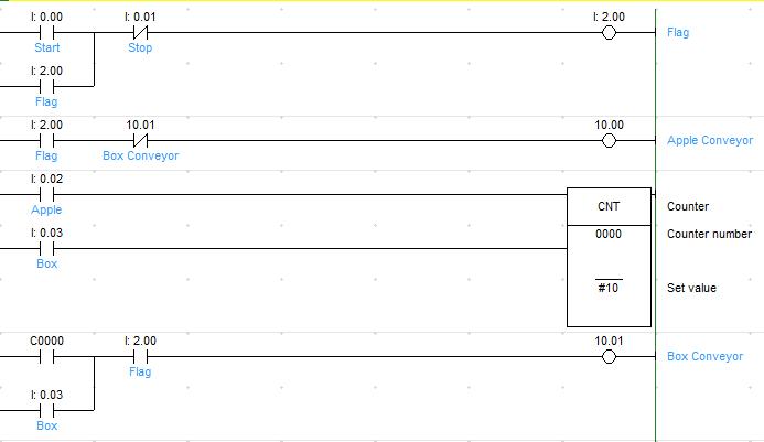 Plc Rangkaian Kontrol Packing Otomatis Sederhana Ladder Diagram