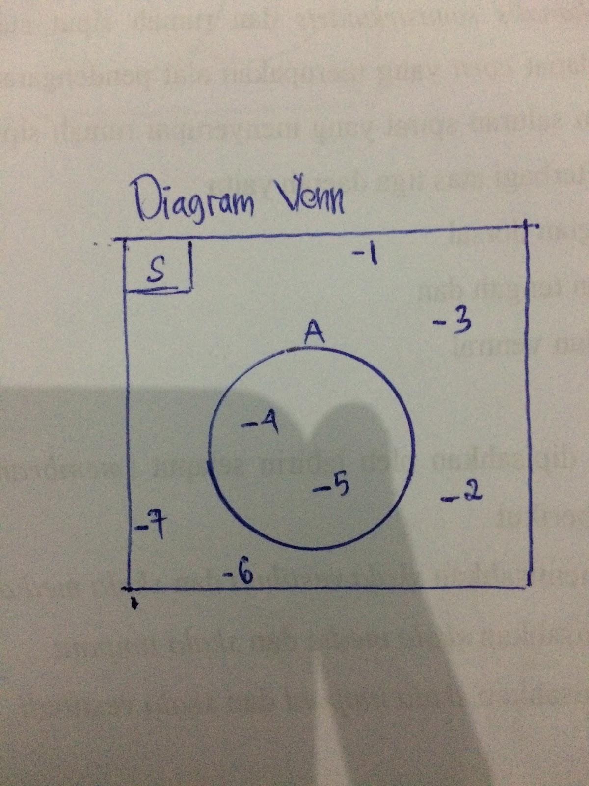Diagram venn buatlah diagram venn dari himpunan himpunan berikut ini s 1 2 3 4 5 6 7 a 4 5 ccuart Choice Image