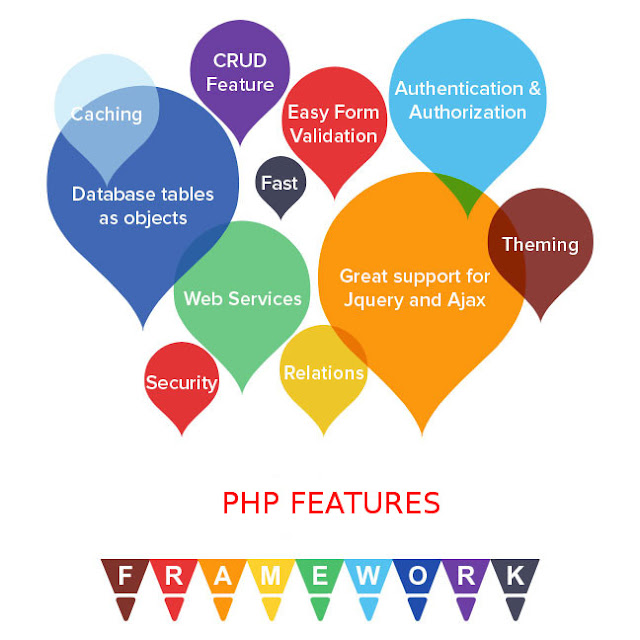PHP framework features