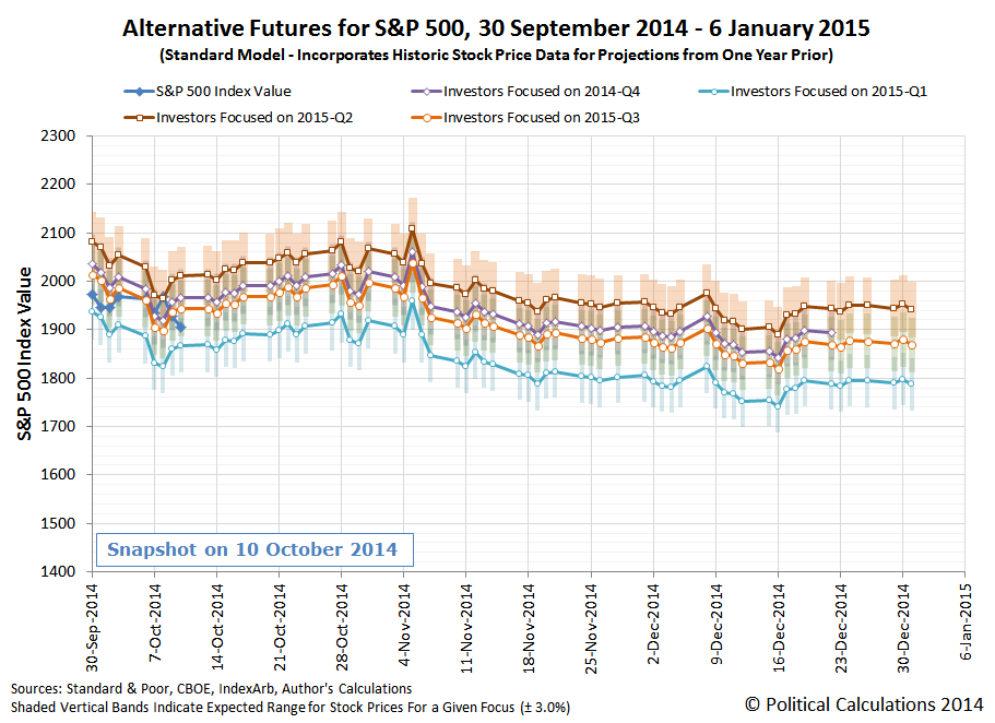 Alternative Futures for S&P 500, 30 September 2014 - 6 January 2015 (Standard Model - Incorporates Historic Stock Price Data for Projections from One Year Prior), Snapshot on 10 October 2014