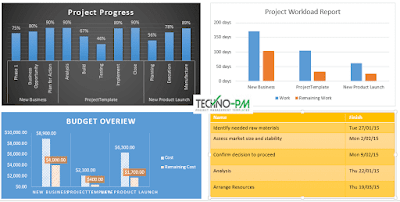 Multiple Project Dashboard
