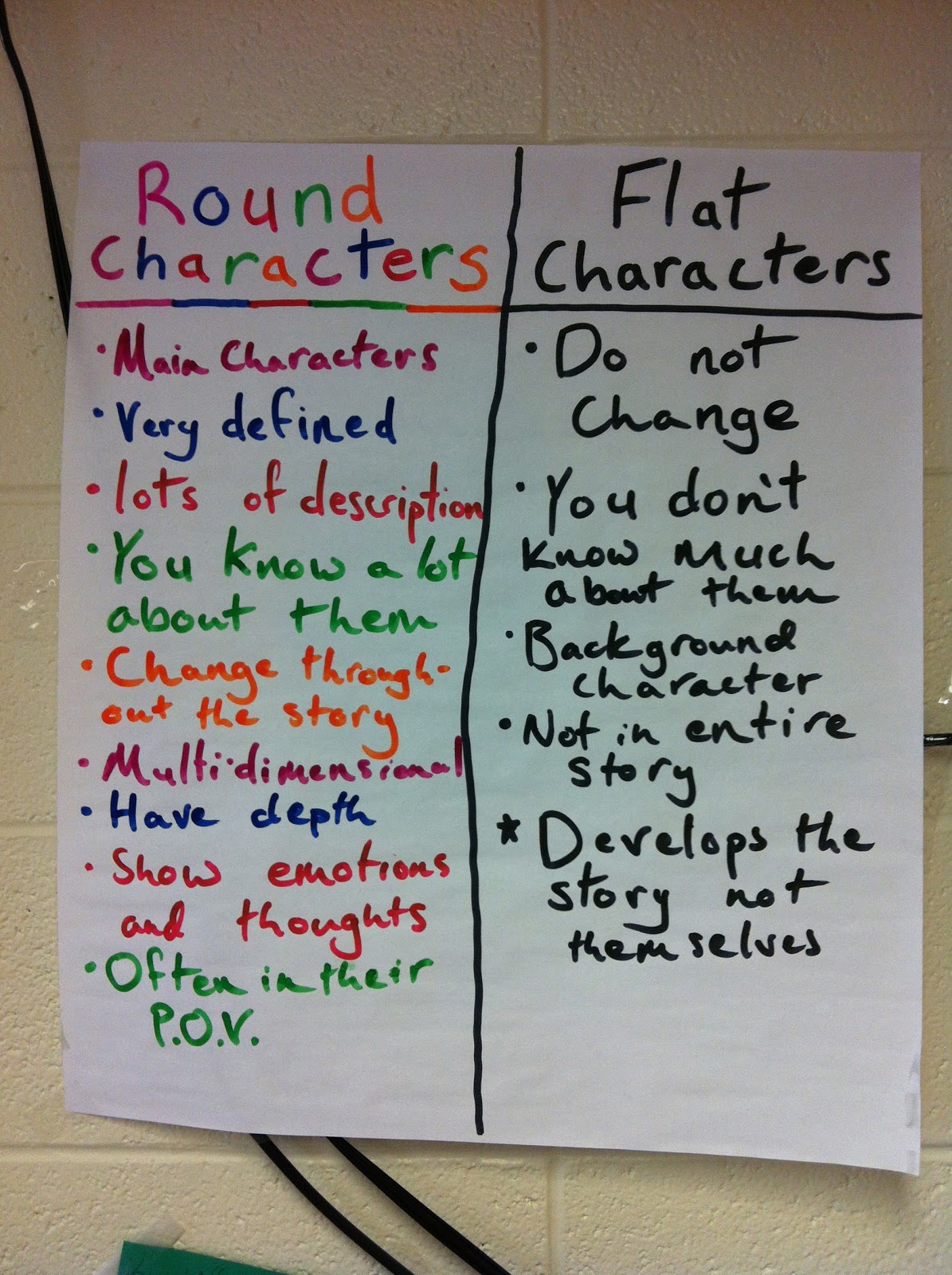 5th 8th Grade Anchor Charts The Literacy Effect