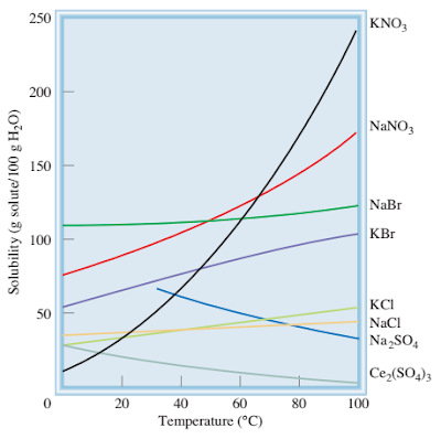 Pengaruh kelarutan pada beberapa senyawa ionik dalam air terhadap suhu