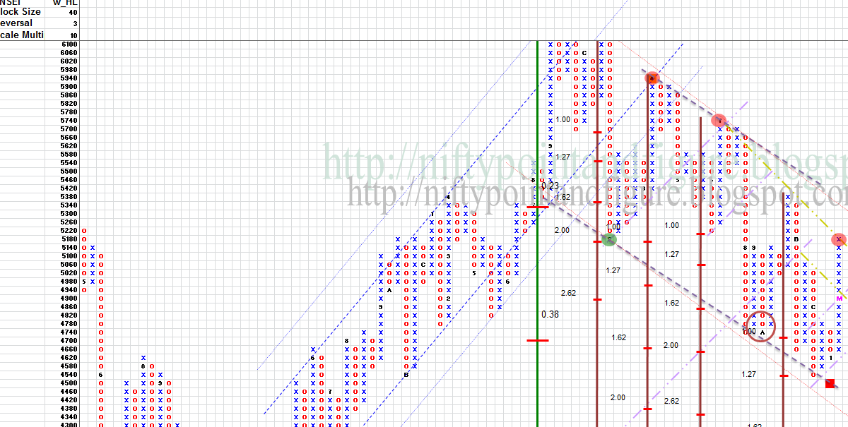 Welcome to Nifty Chart!