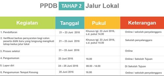 Jadwal PPDB Online SMA Negeri Provinsi DKI Jakarta Tahap 2 Jalur Lokal Tahun Pelajaran 2016/2017