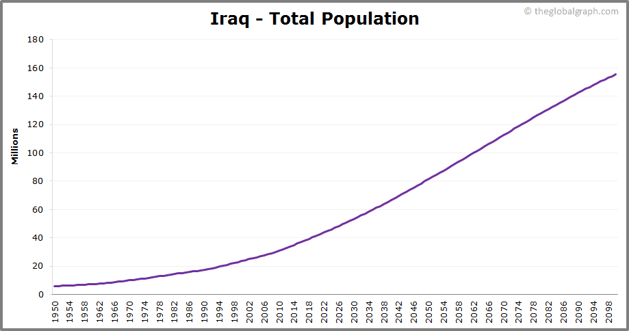 Iraq  Total Population Trend