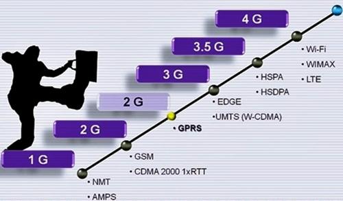 5 Cara Memperkuat Jaringan 3G dan HDSPA