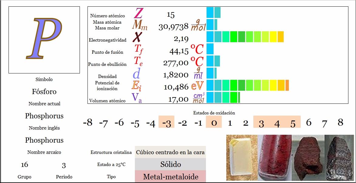 Ciencias de joseleg propiedades peridicas del fsforo tabla peridica principal siguiente urtaz Image collections
