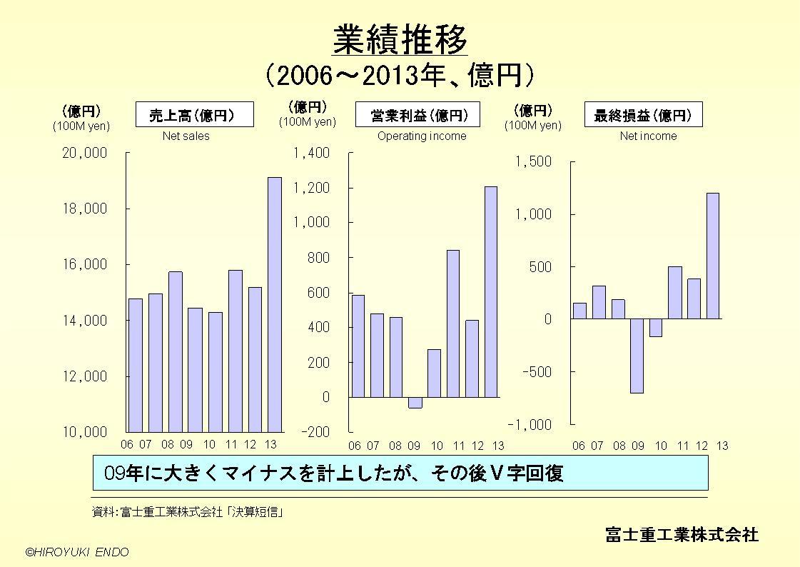 SUBARU(富士重工業株式会社)の業績推移
