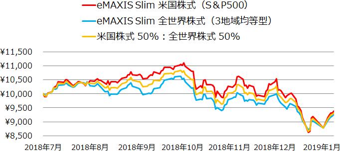 eMAXIS Slim 米国株式(S&P500)とeMAXIS Slim 全世界株式(3地域均等型)の基準価額の推移