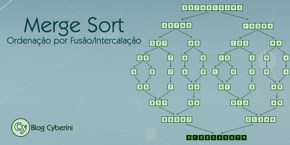 Algoritmo de ordenação por intercalação Merge Sort