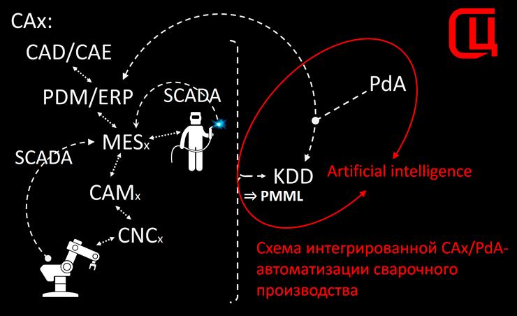 CAx/PdA-автоматизация производства (цифровая тень производства под управлением ИИ)