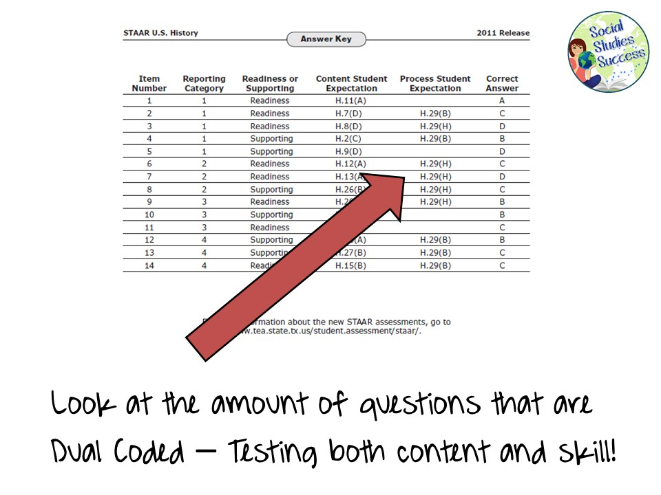 Upping the Ante - Writing Rigorous Test Questions | Social ...