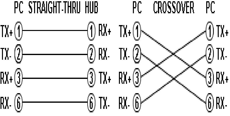 comunicación de redes: CABLEADO ESTRUCTURADO