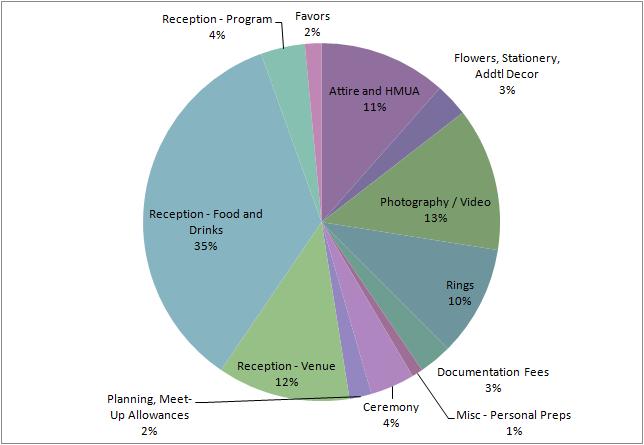 the 100k wedding challenge breaking down the wedding budget