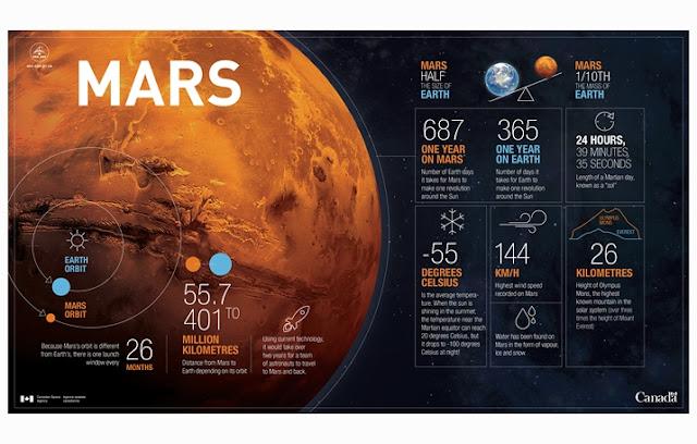Pengertian Mars, Ciri Mars, Karakteristik Mar, Struktur Mars, Planet Mars