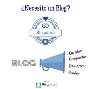 El Blog como Marca Personal