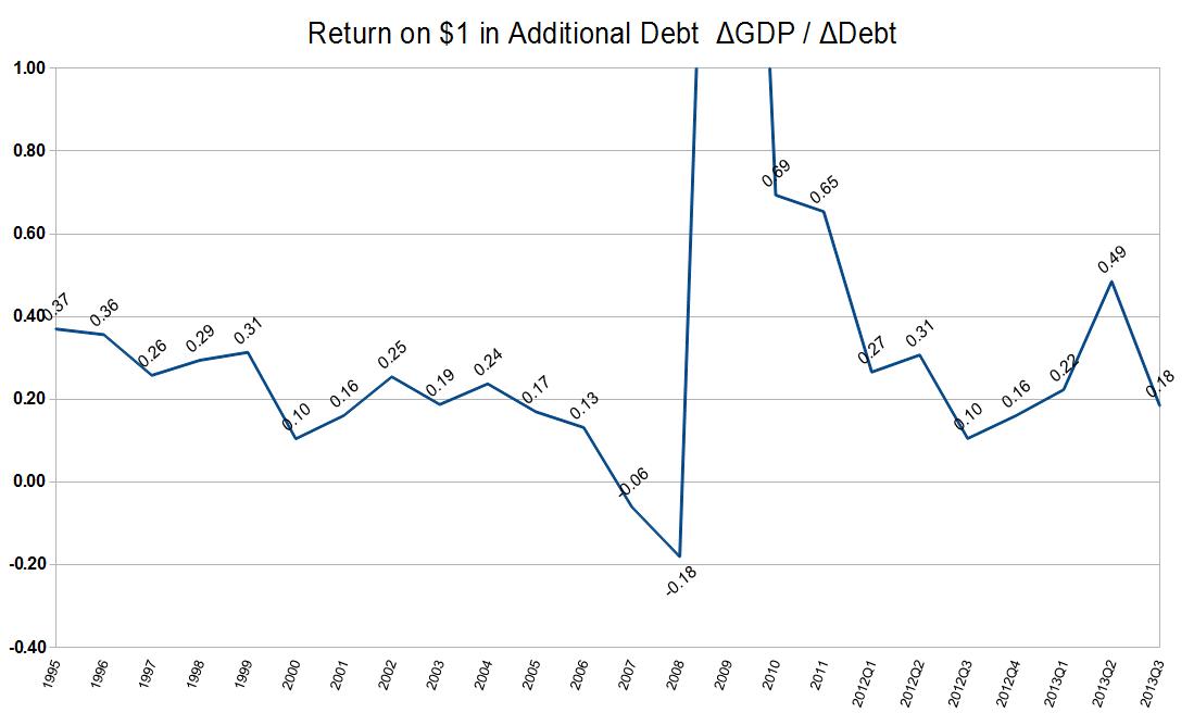 Investing in Chinese Stocks—投资大中华地区股市: U.S. Return on Debt