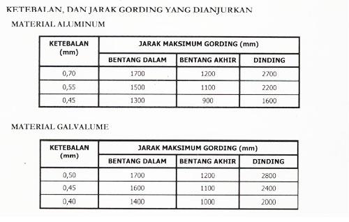 Harga Rangka Baja Ringan Manado Produk Bangunan Website Ini Memberi Informasi ...