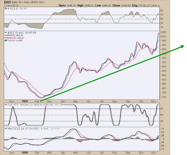 baltic dry index chart 2016 - baltic dry index 2016
